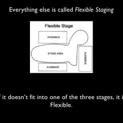 Arena Stage Diagram Mg Tf 1500 Wiring Types Of Stages