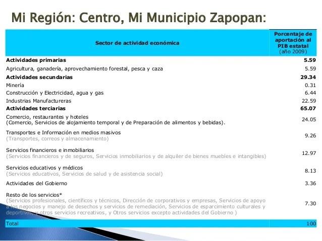 Regiones y Economa de Jalisco Mxico