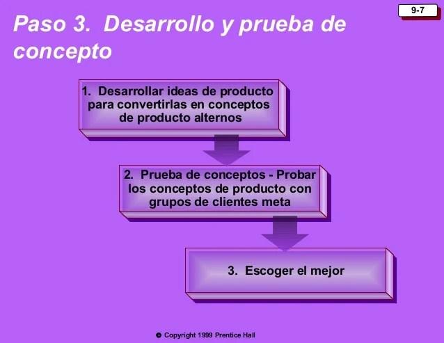 Estrategias De Desarrollo De Nuevos Productos Y Ciclos De