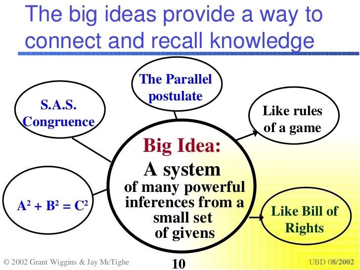 Big Ideas Grant Wiggins