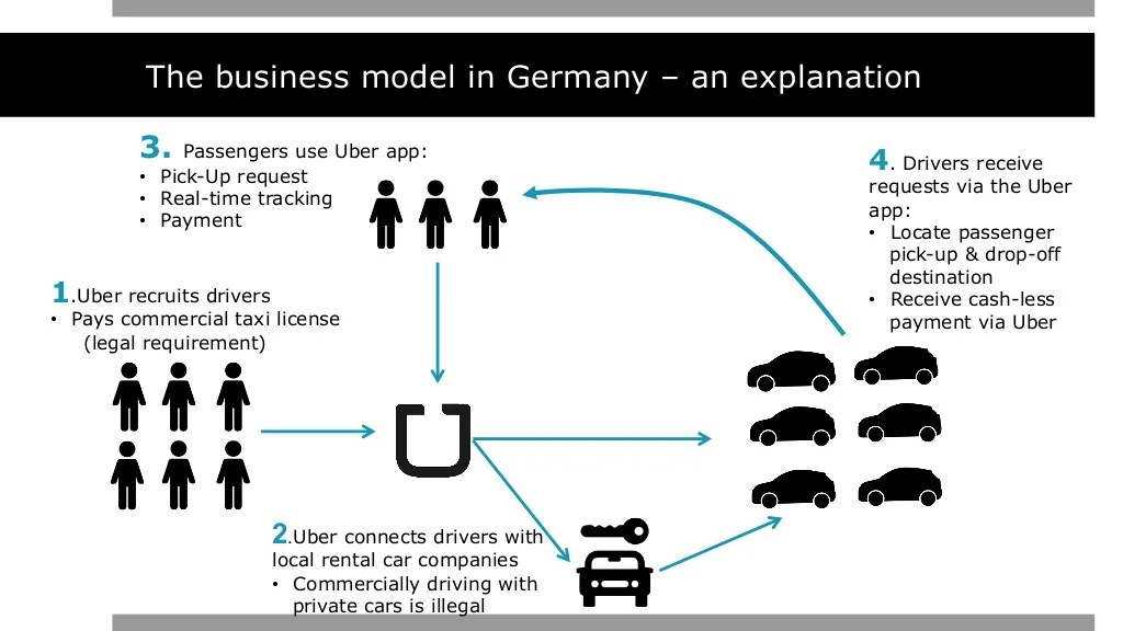 The business model in Germany