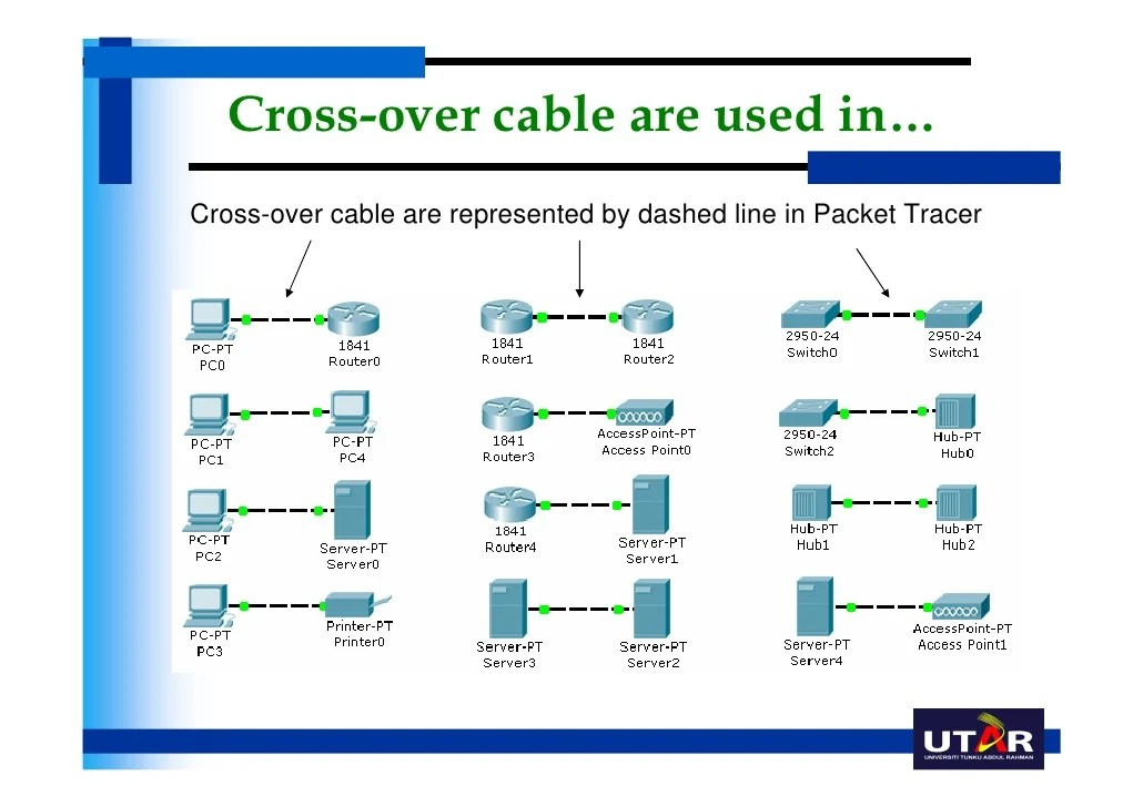 Uccn1003 may10__lect03a__lan_design_issues