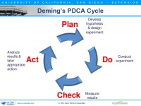 Demings PDCA Cycle Plan Analyze