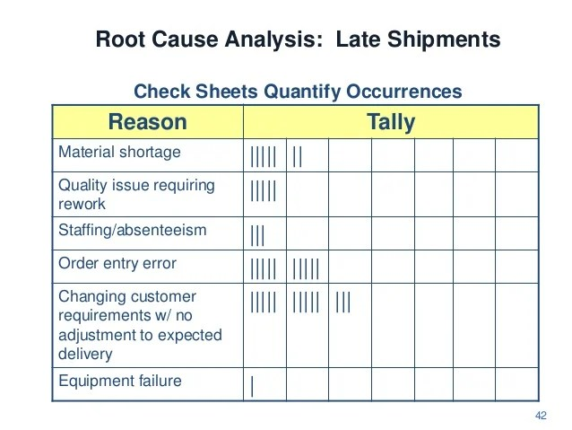 root cause analysis fishbone diagram example telecaster 5 way switch wiring analysis: late shipments