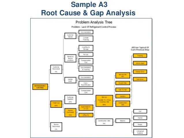 Sample A3 Root Cause