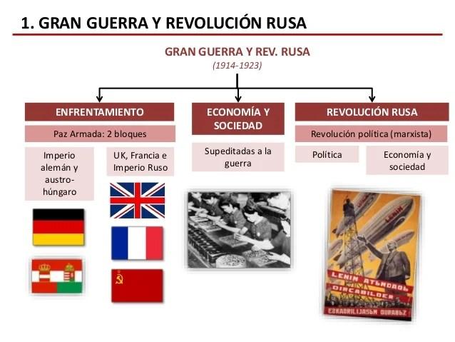 Primera Guerra Mundial y Revolucin Rusa Tema 8