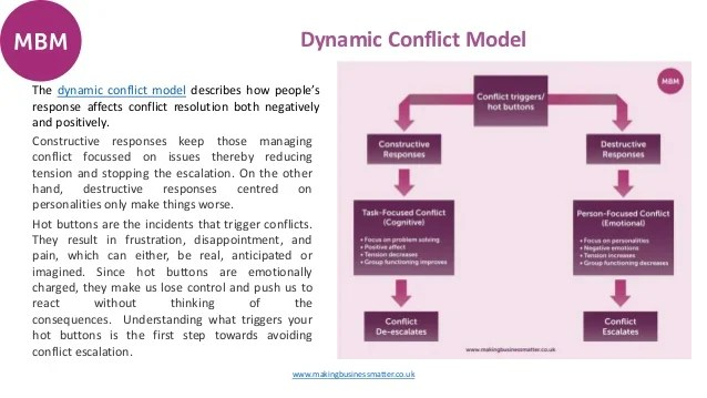 Ultimate Guide to Conflict Resolution