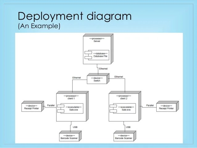 Component and Deployment Diagram  Brief Overview