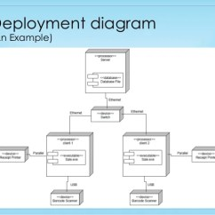 Uml Deployment Diagram Tutorial 2007 Nissan X Trail Stereo Wiring Component And Brief Overview An Example