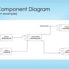 Uml Deployment Diagram Tutorial Land Rover Discovery 4 Wiring Component And Brief Overview An Example
