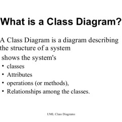 What Is The Definition Of A Diagram 1995 Acura Integra Speaker Wiring Uml Class