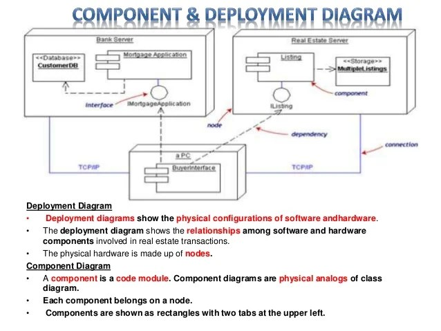atm component diagram uml 2003 ford taurus radio wiring software engineering discussion deployment