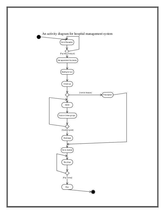 flow diagram of a hospital