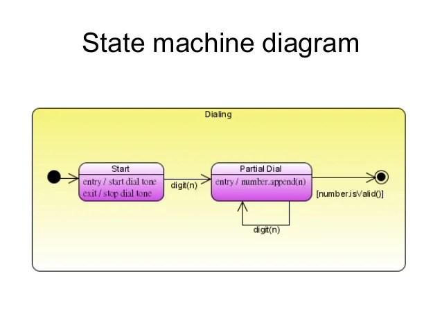 Figure 2 Receiver Finite State Machine Diagram