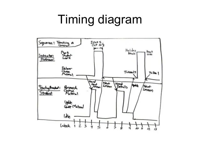 sequence diagram and a uml 2 0 timing diagram respectively