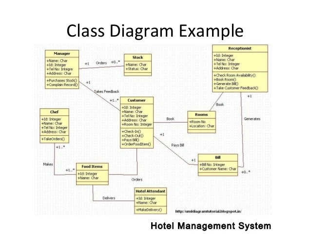 course management system class diagram 2001 dodge neon wiring uml diagrams example hotel