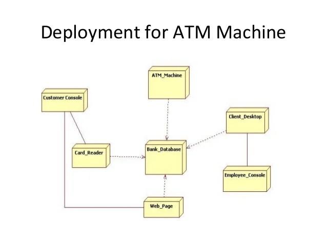 atm component diagram uml printable basketball court layout diagrams