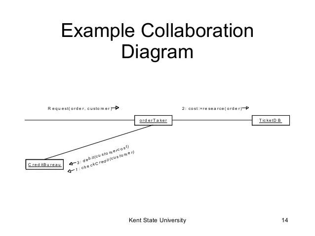 interaction diagram example