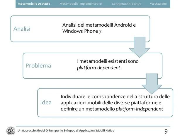 Un Approccio ModelDriven per lo Sviluppo di Applicazioni Mobili Nati
