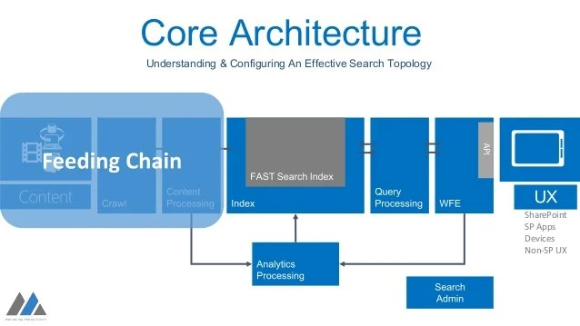 sharepoint 2013 components diagram honeywell programmable thermostat wiring understanding and configuring an effective search
