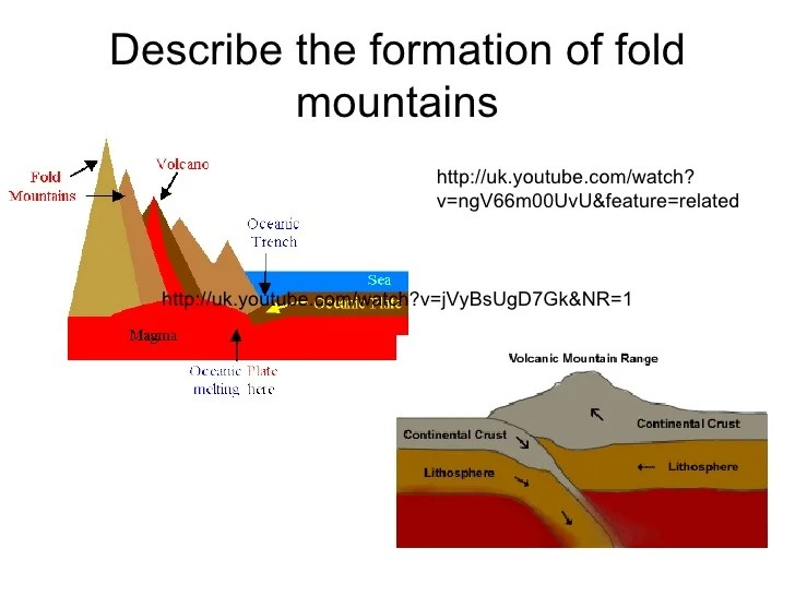 Volcanoes Plate Boundaries Related