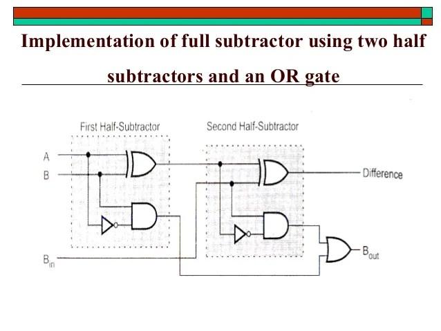 logic diagram full subtractor