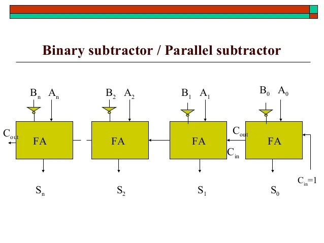 Circuit Diagram For Full Subtractor Inverting The B Bits