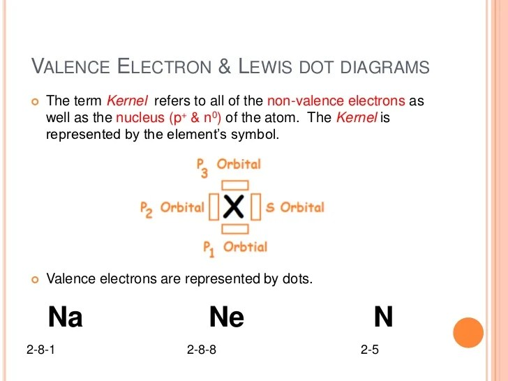 lewis dot diagram for na simplex smoke detector wiring atomic concepts