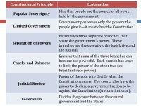 Principles Of American Government Worksheet