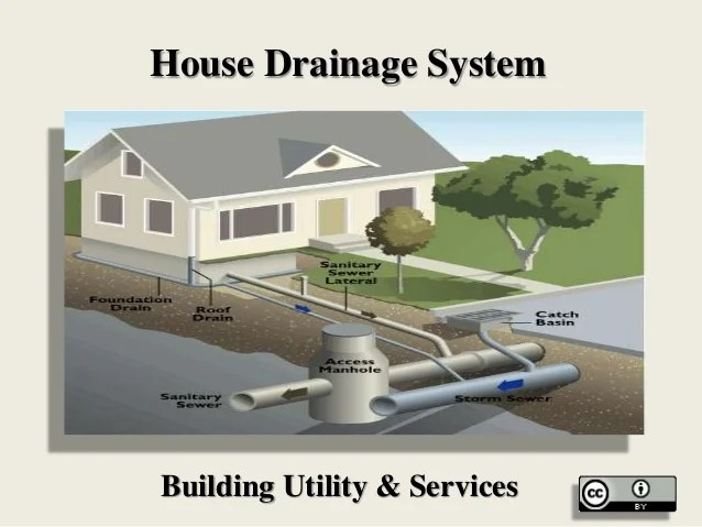 Building foundation drainage systems for House foundation systems