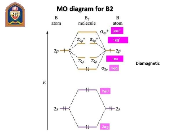 Unit 11(Molecular Orbital Theory)