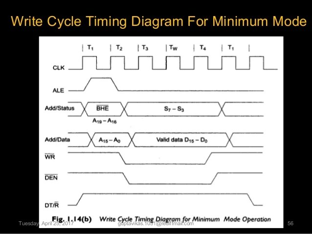 Timing Diagrams To Assertions