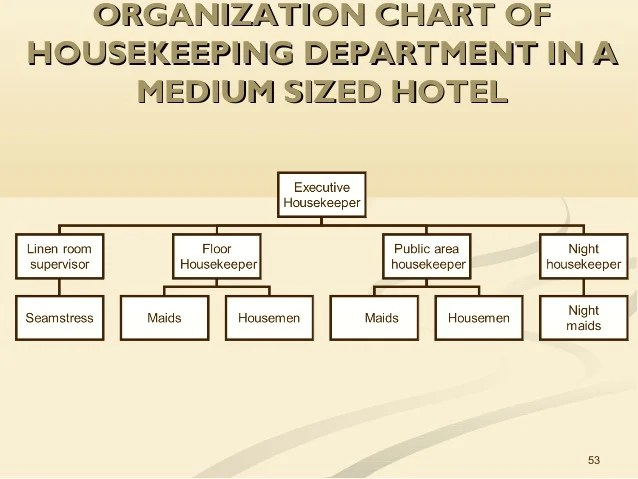Organization chart oforganization of housekeeping also unit the role in hospitality operations rh slideshare