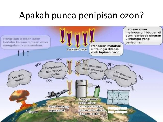 Geo Tingkatan 1 kesan kegiatan manusia terhadap iklim dan