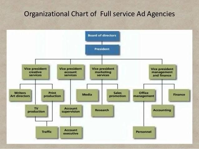 organizational chart also advertising agencies integrated marketing communication by amitabh   rh slideshare