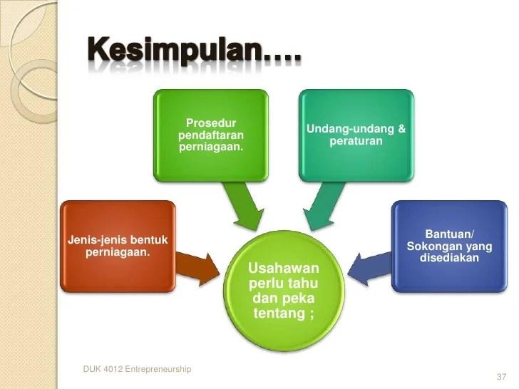 PERSEKITARAN PERNIAGAAN DI MALAYSIA