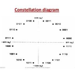 Constellation Diagram In Digital Communication 2001 Ford Taurus Exhaust System Modulation Unit 3