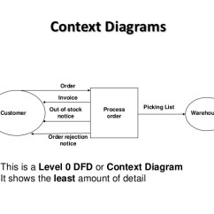 Data Flow Diagram And Context Charging Alternator Wiring Btec National In Ict Unit 3 Diagrams Introduction