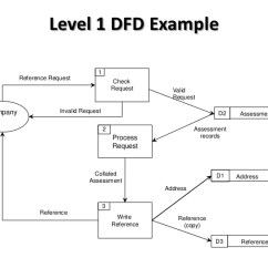 What Is Data Flow Diagram Level 0 Stihl Ms 270 Parts Dfd 3