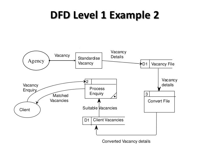 level 0 and 1 data flow diagram orographic rainfall btec national in ict unit 3 diagrams introduction dfd