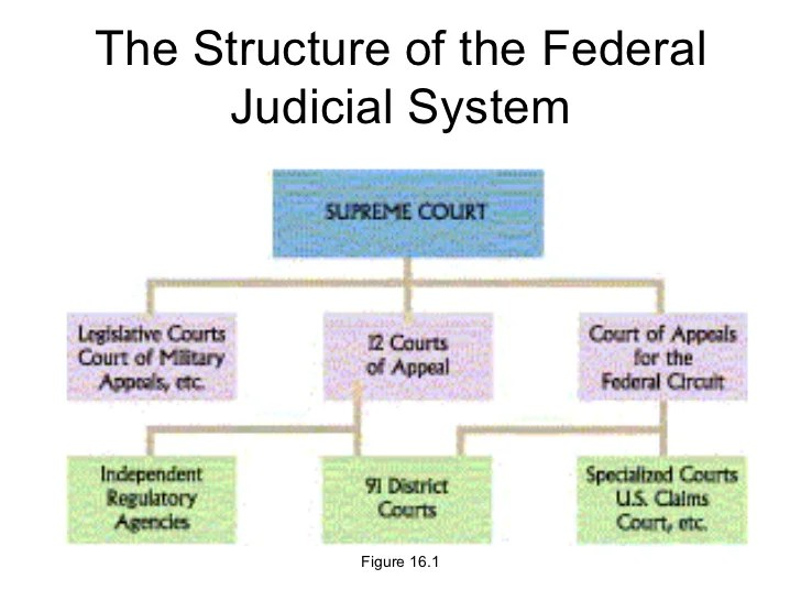 judicial branch court system diagram merrill pressure switch wiring unit 5 academic the structure of federal figure 16 1
