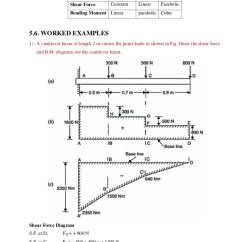 How To Draw Shear And Bending Moment Diagrams 2001 Saturn Sl1 Stereo Wiring Diagram Unit 5 Force In Beams