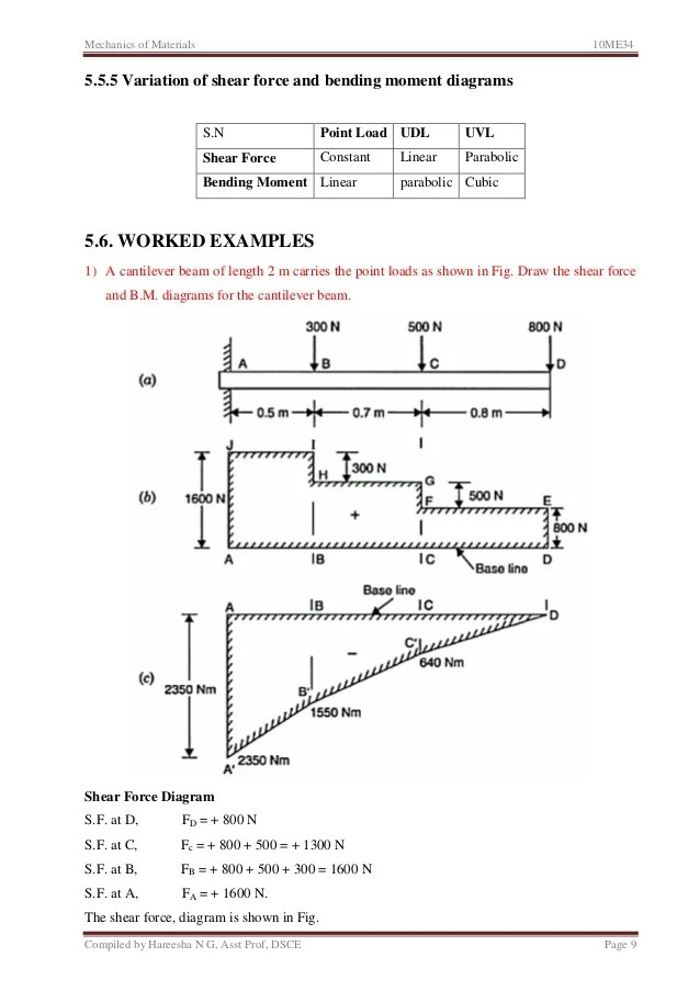how to draw shear and bending moment diagrams ohm wiring diagram unit 5 force in beams