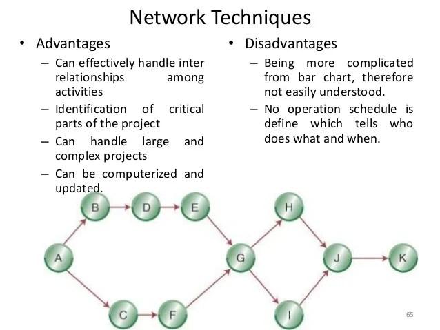 Project Management Unit V