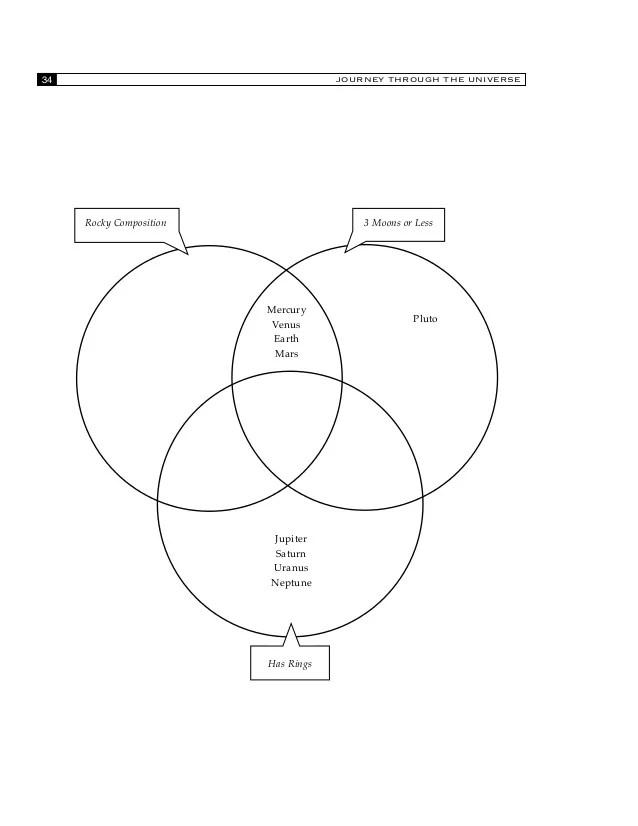 pluto diagram