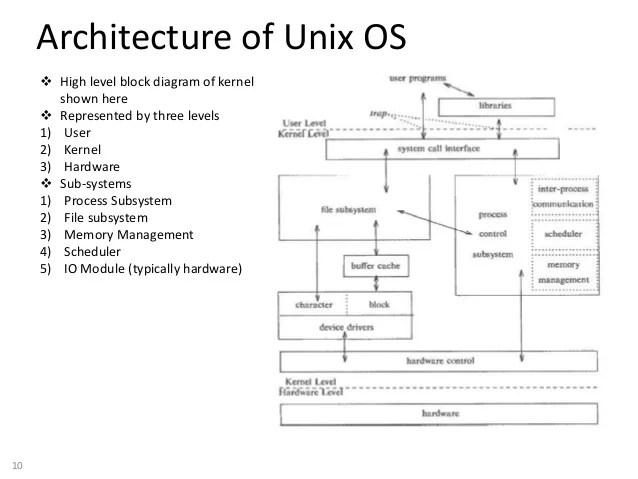 Unix Security Management