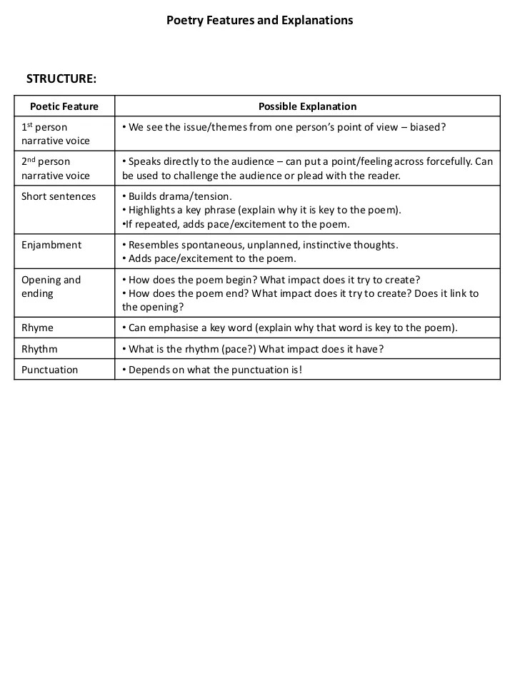 Poetry Essay Structure Structure For Unseen Poetry Essays Document