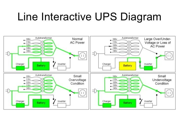 Ups diagram