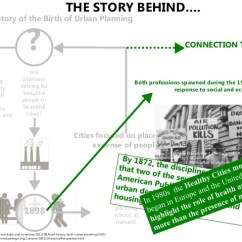 Images Urban Planner In Diagram What Is A Frequency Planning And Public Health 6