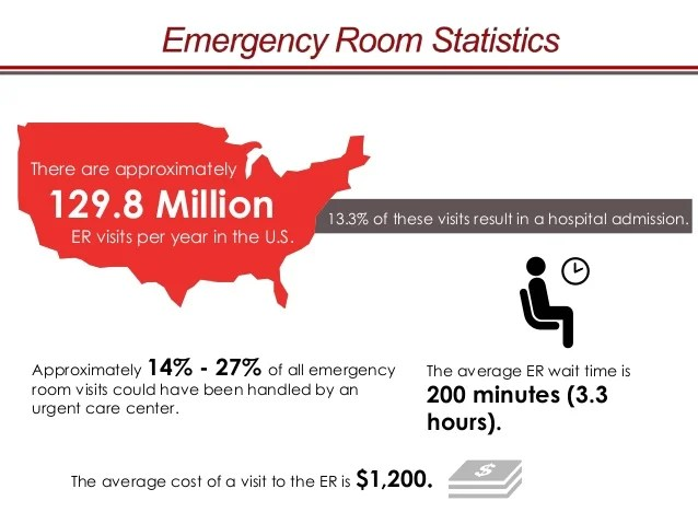 Urgent Care vs Emergency Room Choosing the Right Facility for Your